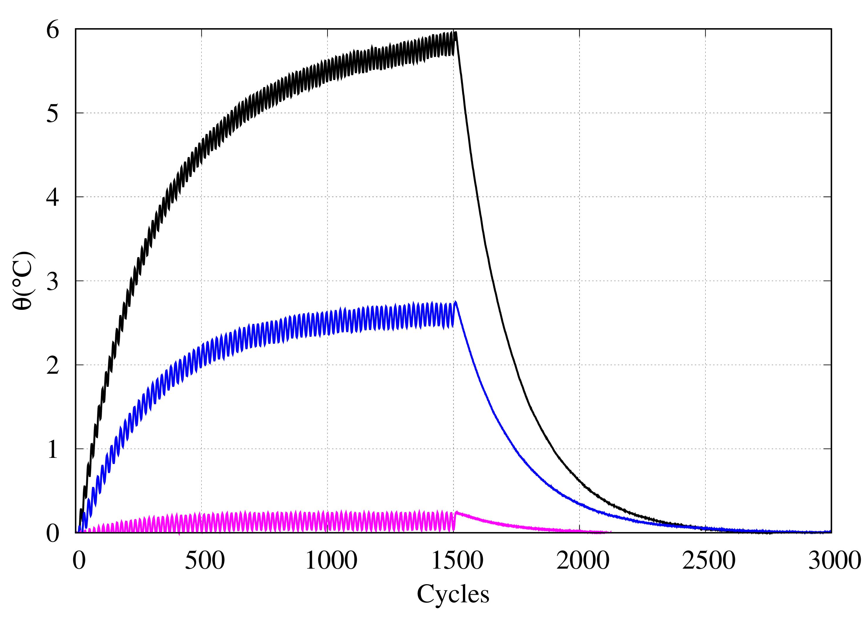Variation de température / chargement cyclique / 3 polymères